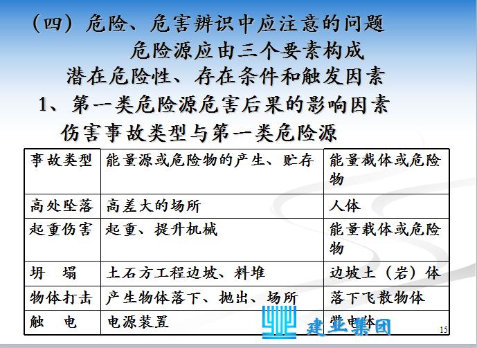 [深圳建业]工程项目应急救援预案培训(共66页)