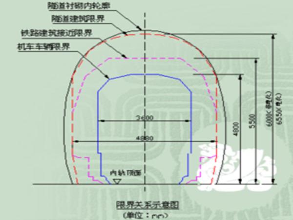 隧道工程课件2(隧道结构构造及设计)