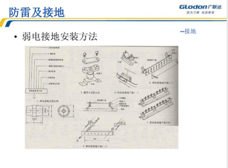 【广联达】安装算量-电气工程教程_2