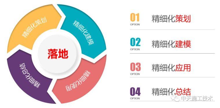 招商开元中心一期项目BIM技术应用_7