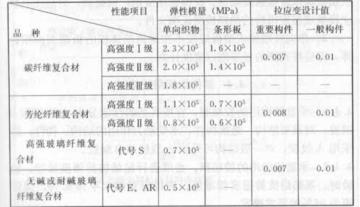 混凝土结构加固设计规范GB50367-2013