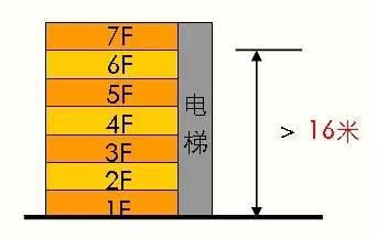 超详细的多层到高层住宅设计标准,骨灰级资料!_8