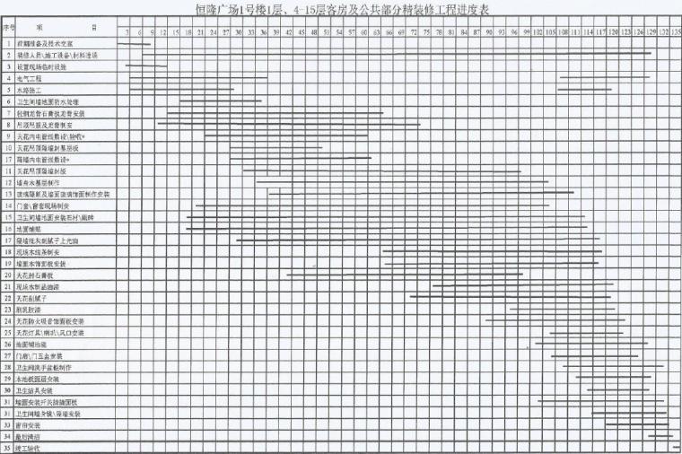 河南恒隆广场客房及公共部分精装修施工组织设计(228页)