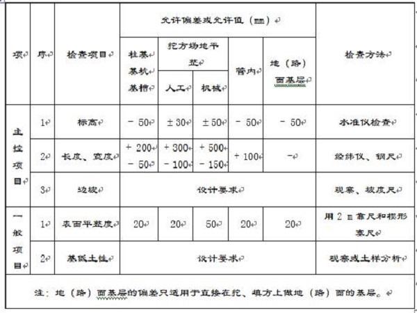 土方工程施工方案Word版(共26页)