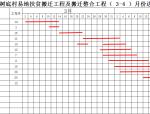 施工单位月进度计划表