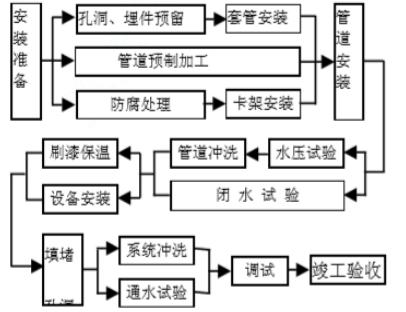 [北京]中关村商业楼给排水施工组织设计