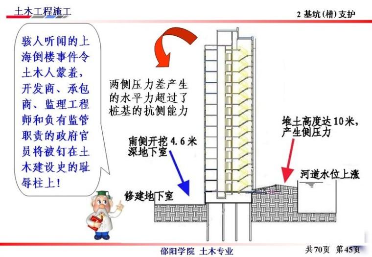 边坡支护工程施工与基坑的支护、降水_39