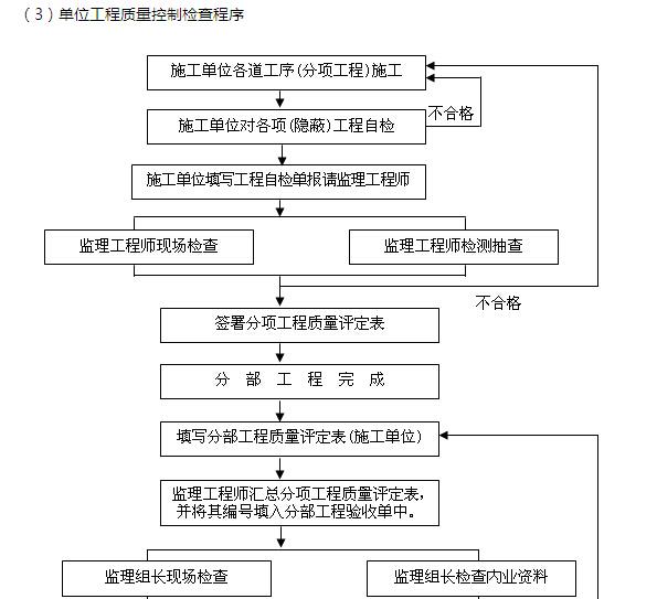 [江苏]市政景观工程监理规划(附多图)_3