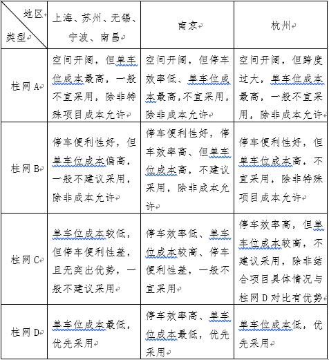 中海地产华东区地下车库结构设计标准_2