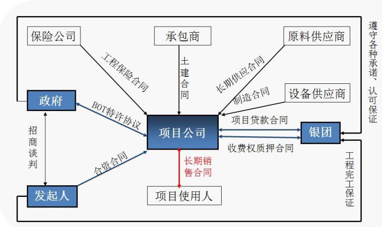 运用PPP模式推进综合管廊建设培训ppt_2