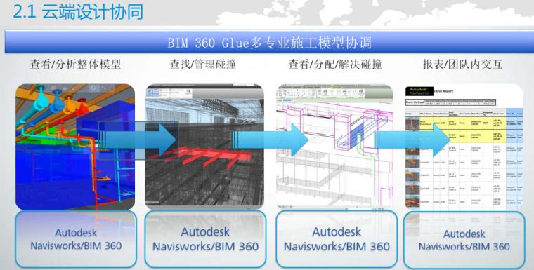 中建集团—BIM技术在大型复杂机电工程施工中的应用