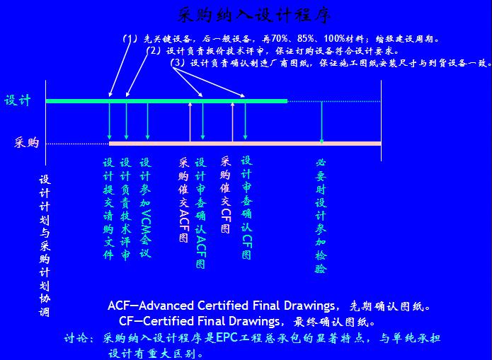 工程总承包项目管理实务(120页)