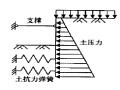 【博士论文】基坑支护结构工程设计方法及CAD研究