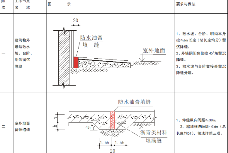 建筑节点做法(质量通病图集)_1