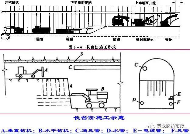 原来隧道是这样施工的丨图文解说最全隧道开挖方法-QQ截图20170518174140.jpg