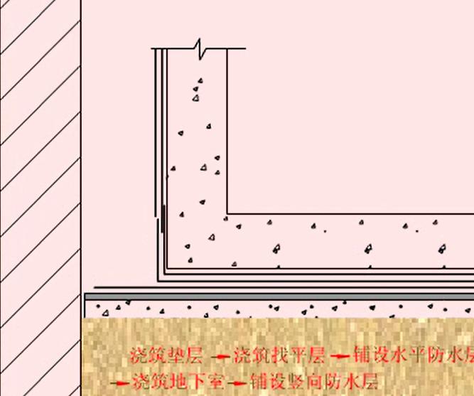 卷材防水层施工外帖法动画演示_2