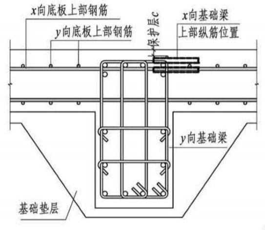 平板式筏板上层筋与梁的主筋谁在上谁在下?梁箍筋怎么加密?