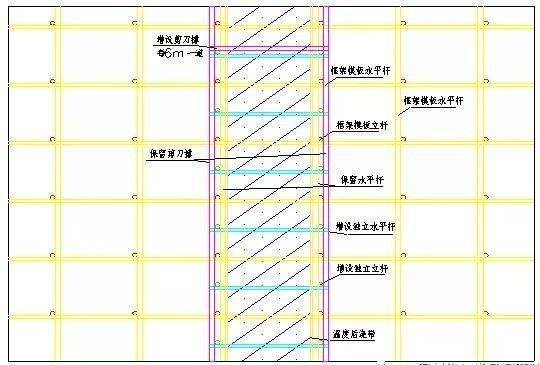 后浇带模板(独立支撑)工程的施工方法