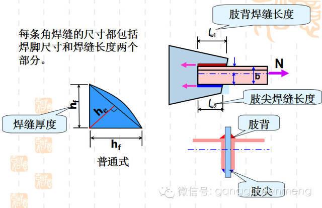 钢结构施工图的识读_17
