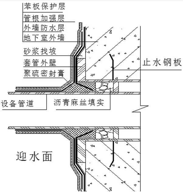 [干货]特殊部位的防水工程做法大全_9