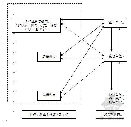 [河南]大型图书馆工程监理大纲