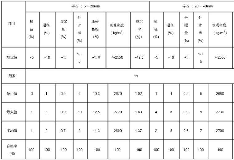 [贵阳]水电站工程监理质量监督自查报告(256页)_4