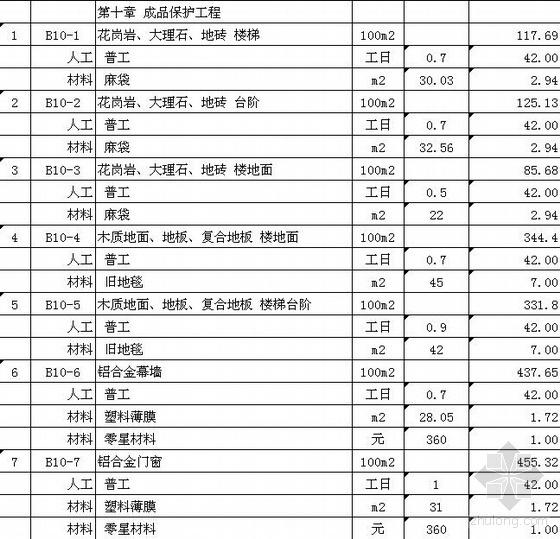 2008年湖北省装饰工程定额(EXCEL)