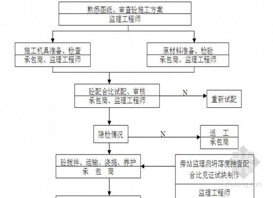[河南]住宅群体工程监理实施细则 70页(流程图丰富)