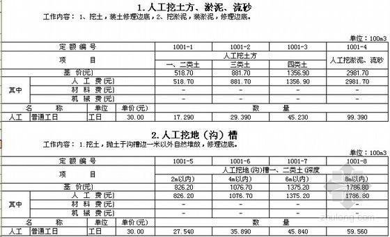 [深圳]2003版建筑工程预算定额(EXCEL格式)