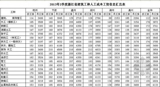 [浙江]2013年2季度各市建筑工种人工费信息
