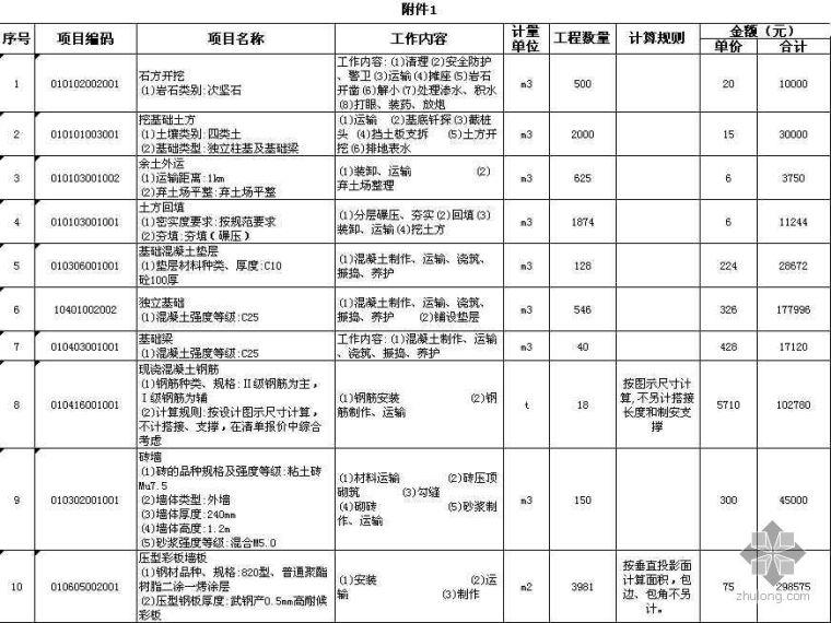 某钢结构厂房的工程清单价格表