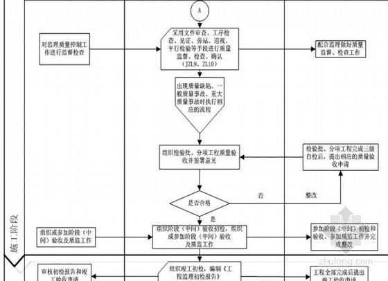 电网监理公司制定项目内部工作手册(流程图 详细)