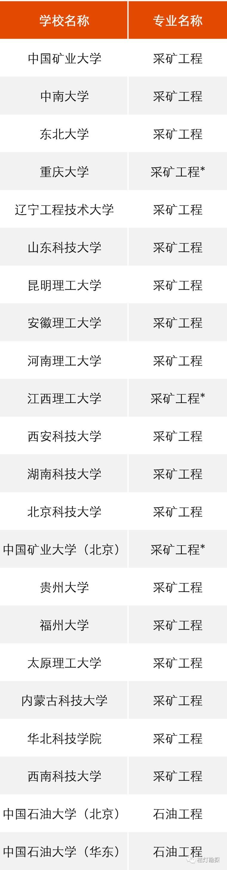 """教育部公布293个地学类工科专业进入全球""""第一方阵""""!_3"""
