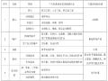 桥梁标准化施工指南分册(HSE管理)