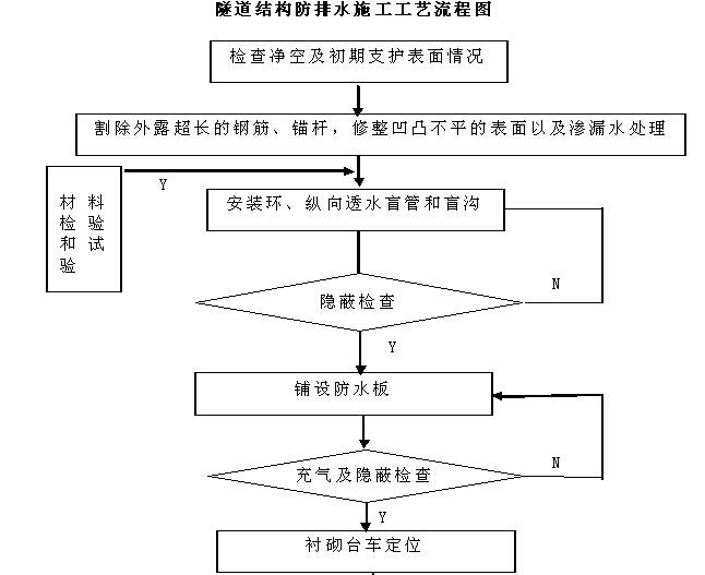 [湖南]铁路隧道工程监理规划(205页,图文丰富)_9