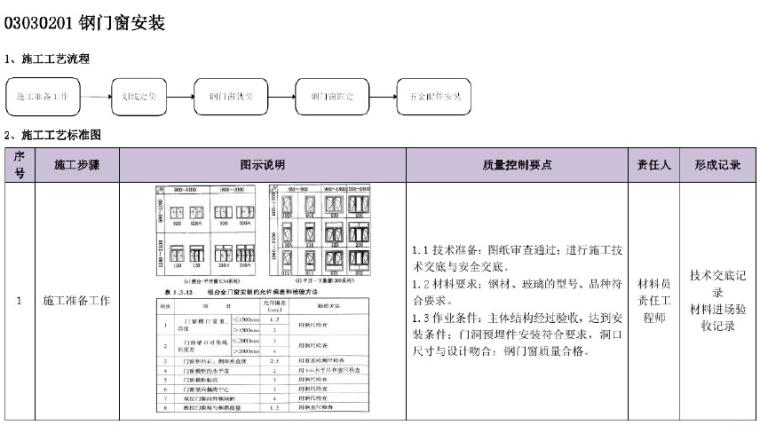建筑工程施工工艺质量管理标准化指导手册(图文并茂)