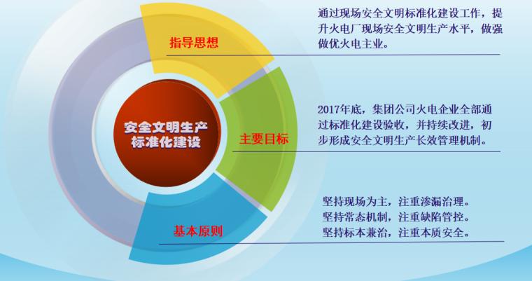 【中电】安全文明生产标准化宣讲(共74页)_4