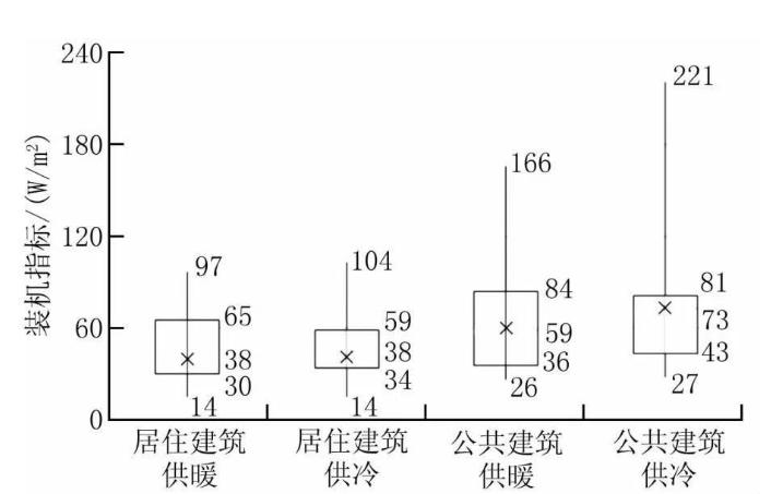 集中型热泵系统关键设计参数怎样确定_3
