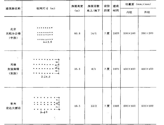 高层建筑结构方案优选_5