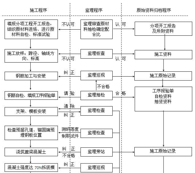 [四川]公路水运工程质量安全监理工作标准化指南(附多图)_2