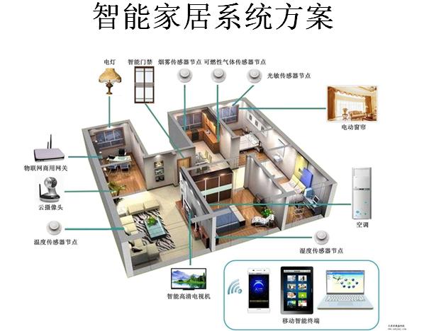智能家居设计方案