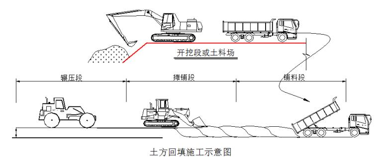 [海南]基本农田整理项目施工组织设计(word,123页)