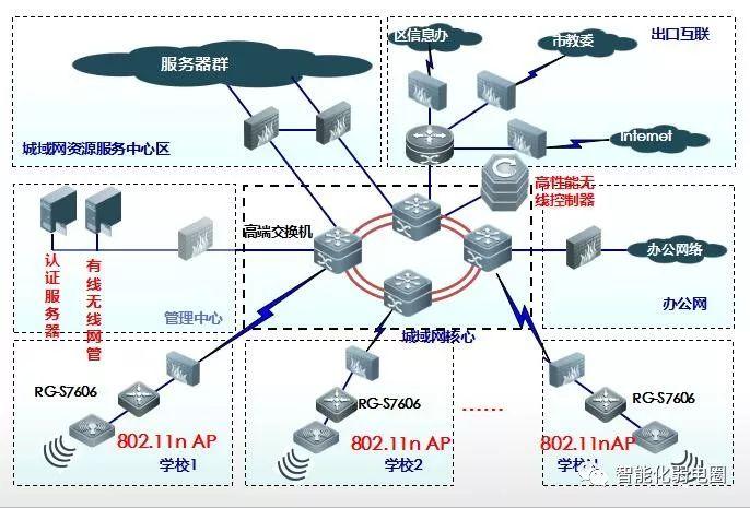 拒做弱电小白—最全智能化弱电系统拓扑图_58