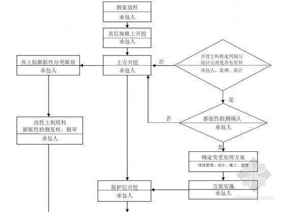 水利水电渠道膨胀土处理施工监理细则(南水北调工程最为适用)