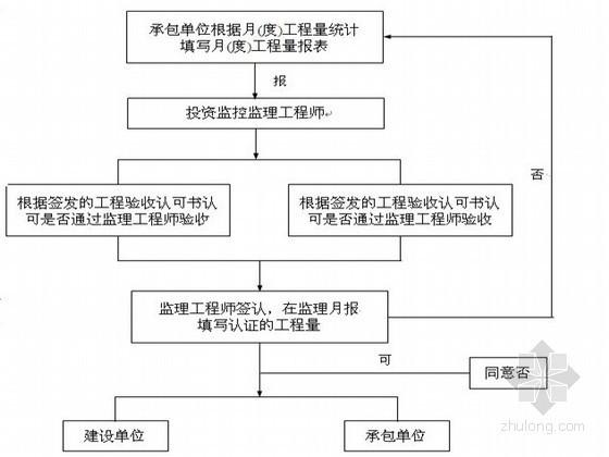 [山西]超高层住宅工程监理大纲 90页(质控详细 流程图)