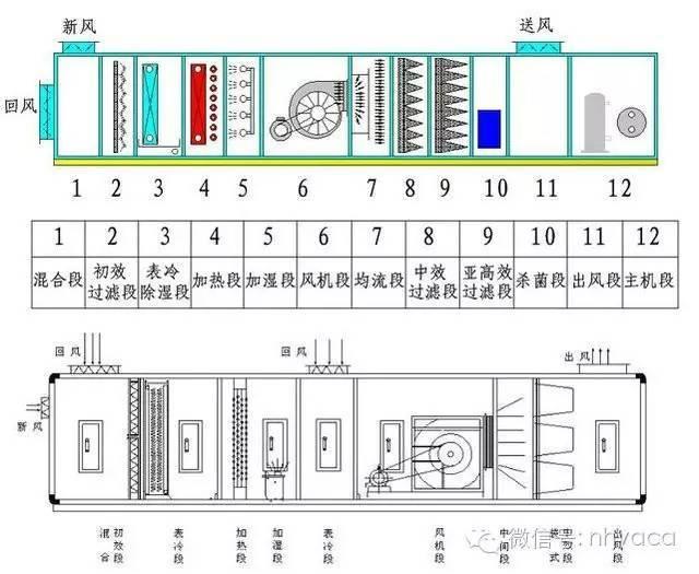 暖通初学者不要急,不同使用分类的空调箱功能段排布来啦!_2
