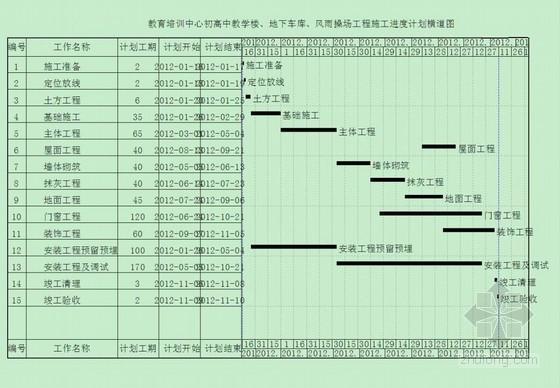[山东]学校工程施工组织设计(创泰山杯)