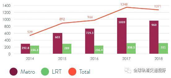 2018年全球新增运营城市轨道交通基础设施发展报告