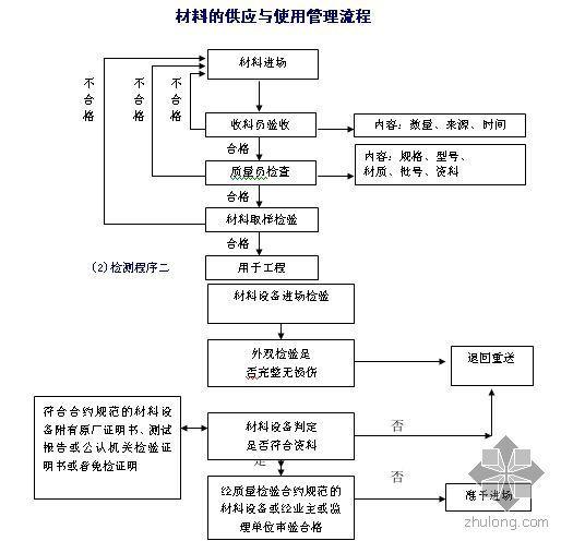 材料供应与使用管理流程