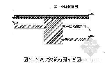 北京某工程框支梁转换层施工方案